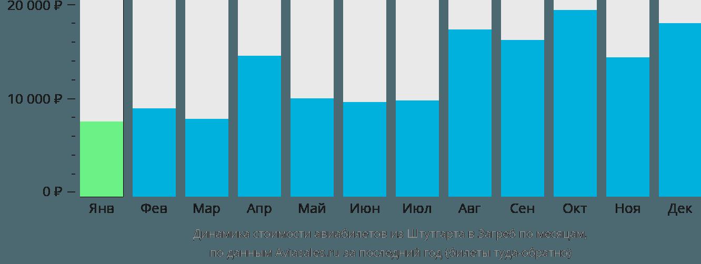 Динамика стоимости авиабилетов из Штутгарта в Загреб по месяцам