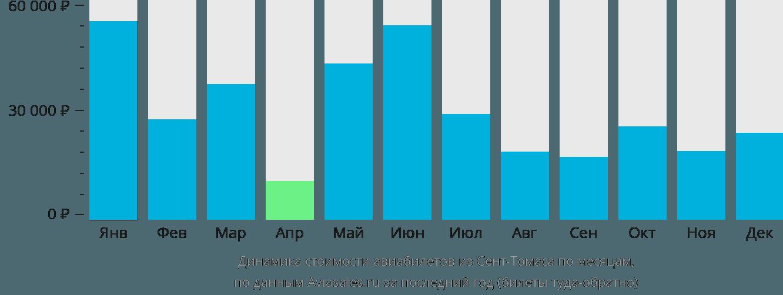 Динамика стоимости авиабилетов из Сент-Томаса по месяцам