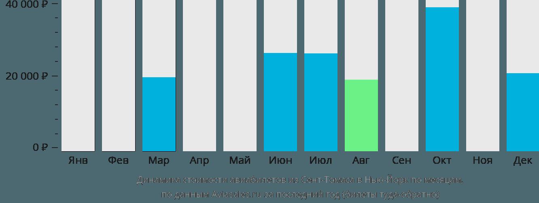 Динамика стоимости авиабилетов из Сент-Томаса в Нью-Йорк по месяцам