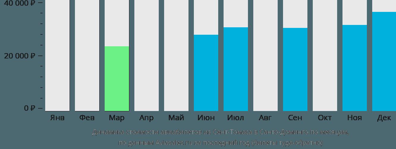 Динамика стоимости авиабилетов из Сент-Томаса в Санто-Доминго по месяцам