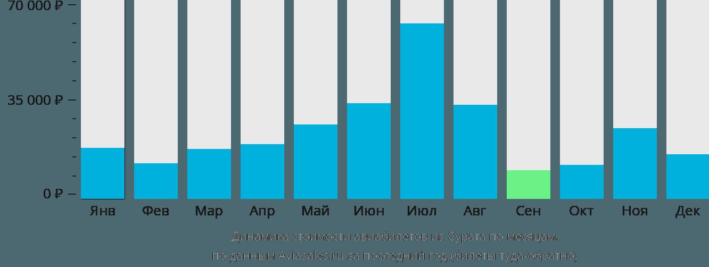 Динамика стоимости авиабилетов из Сурата по месяцам