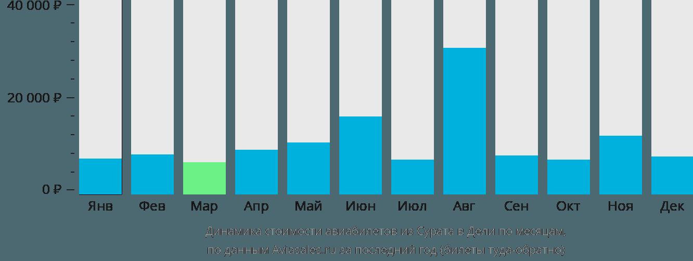 Динамика стоимости авиабилетов из Сурата в Дели по месяцам
