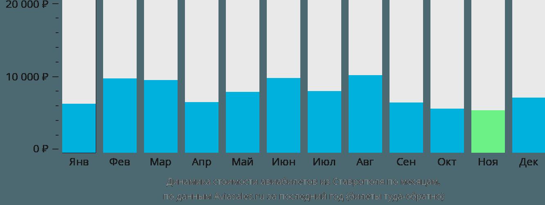Динамика стоимости авиабилетов из Ставрополя по месяцам