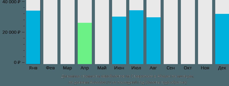 Динамика стоимости авиабилетов из Ставрополя в Абакан по месяцам