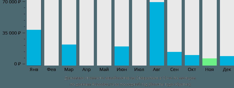 Динамика стоимости авиабилетов из Ставрополя в Сочи по месяцам