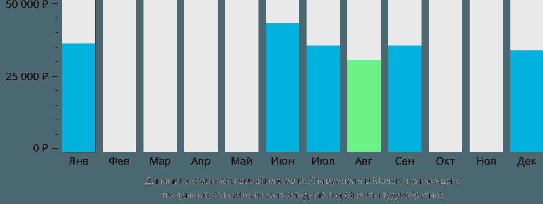 Динамика стоимости авиабилетов из Ставрополя в Малагу по месяцам
