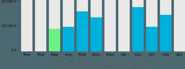 Динамика стоимости авиабилетов из Ставрополя в Аликанте по месяцам