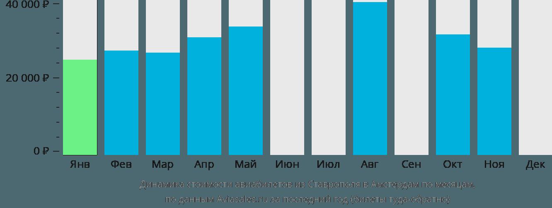 Динамика стоимости авиабилетов из Ставрополя в Амстердам по месяцам