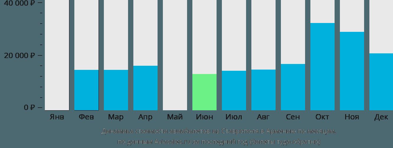 Динамика стоимости авиабилетов из Ставрополя в Армению по месяцам