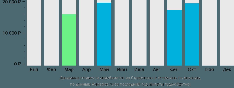 Динамика стоимости авиабилетов из Ставрополя в Астрахань по месяцам