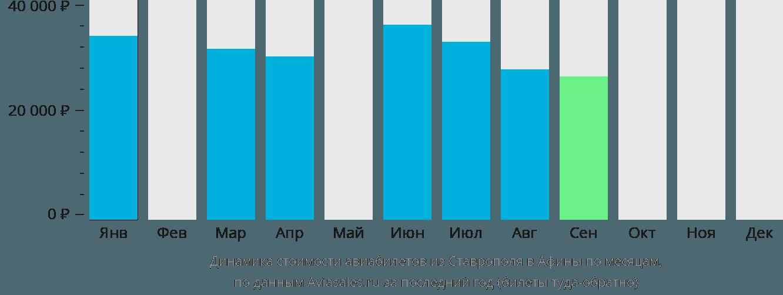 Динамика стоимости авиабилетов из Ставрополя в Афины по месяцам