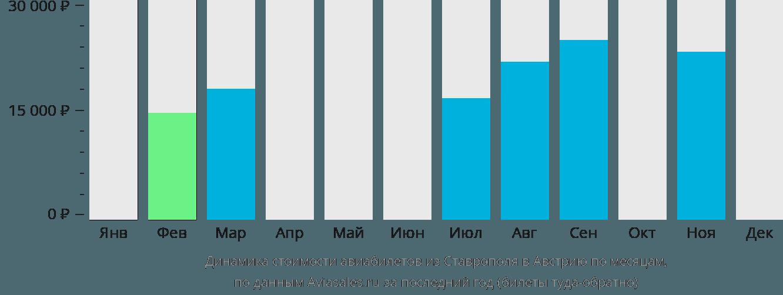 Динамика стоимости авиабилетов из Ставрополя в Австрию по месяцам