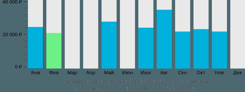 Динамика стоимости авиабилетов из Ставрополя в Анталью по месяцам
