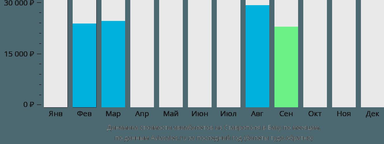 Динамика стоимости авиабилетов из Ставрополя в Баку по месяцам