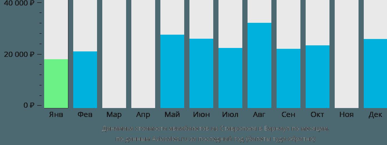 Динамика стоимости авиабилетов из Ставрополя в Барнаул по месяцам