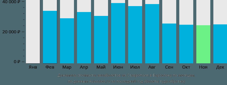Динамика стоимости авиабилетов из Ставрополя в Барселону по месяцам
