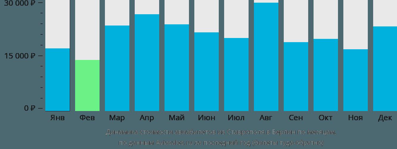 Динамика стоимости авиабилетов из Ставрополя в Берлин по месяцам