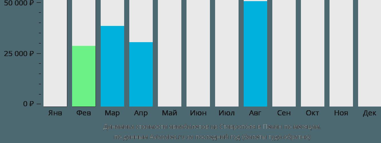 Динамика стоимости авиабилетов из Ставрополя в Пекин по месяцам