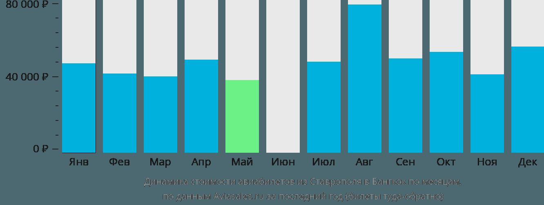 Динамика стоимости авиабилетов из Ставрополя в Бангкок по месяцам