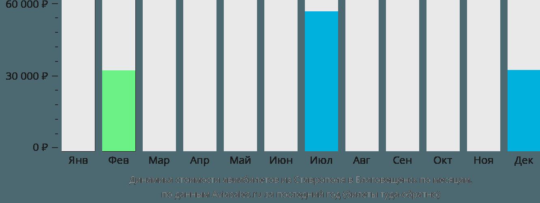 Динамика стоимости авиабилетов из Ставрополя в Благовещенск по месяцам