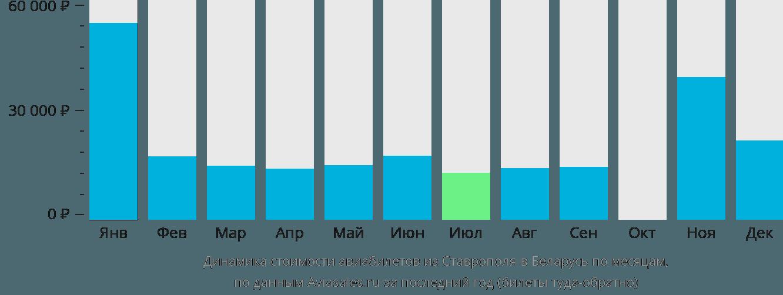 Динамика стоимости авиабилетов из Ставрополя в Беларусь по месяцам