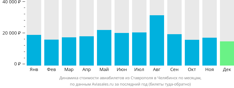 Динамика стоимости авиабилетов из Ставрополя в Челябинск по месяцам