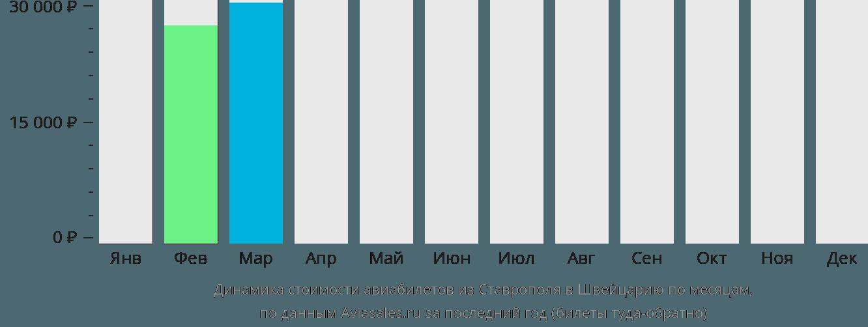 Динамика стоимости авиабилетов из Ставрополя в Швейцарию по месяцам