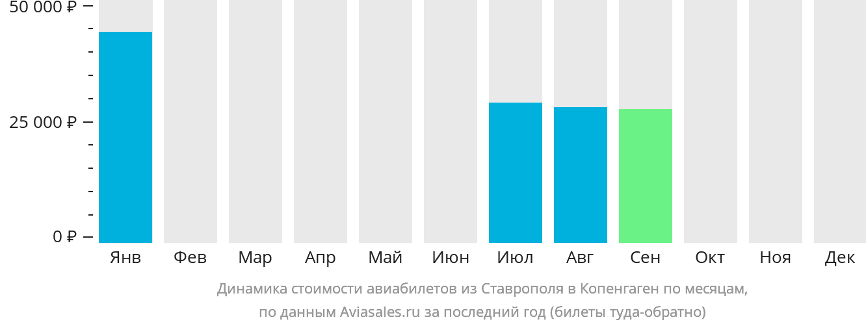 Динамика стоимости авиабилетов из Ставрополя в Копенгаген по месяцам