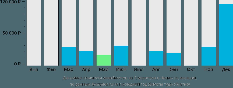 Динамика стоимости авиабилетов из Ставрополя в Чехию по месяцам