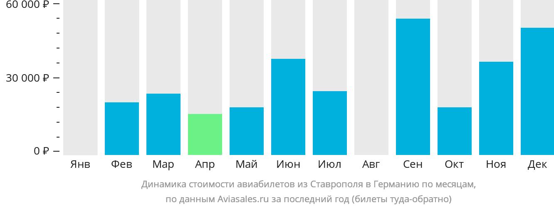 Динамика стоимости авиабилетов из Ставрополя в Германию по месяцам