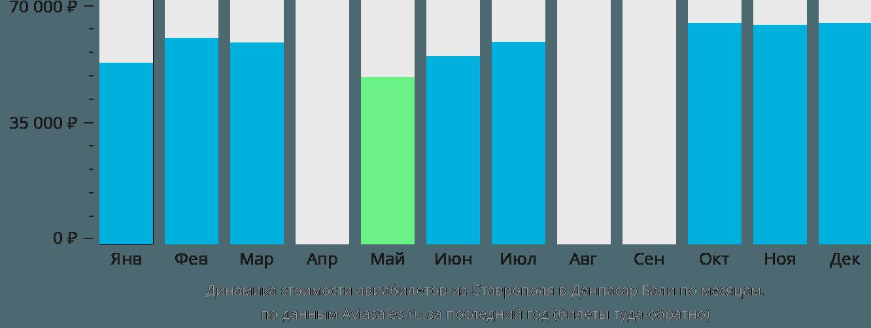 Динамика стоимости авиабилетов из Ставрополя в Денпасар Бали по месяцам
