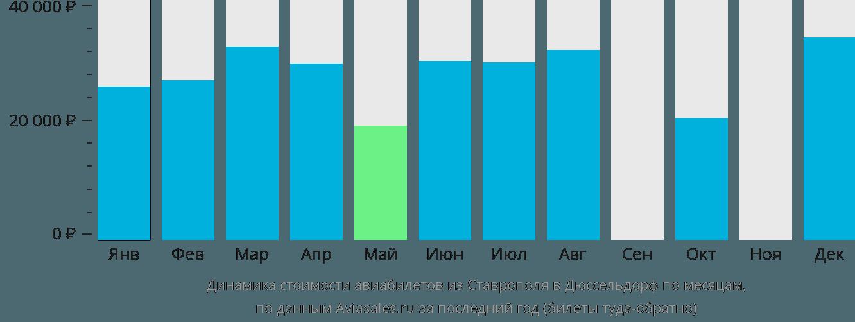 Динамика стоимости авиабилетов из Ставрополя в Дюссельдорф по месяцам