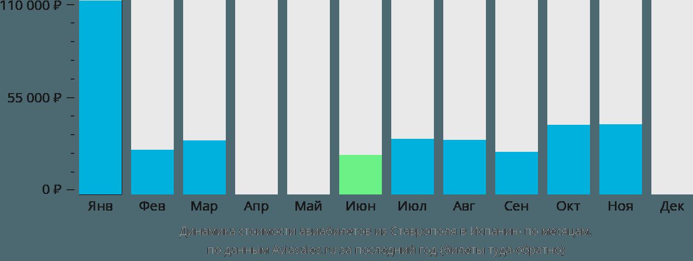 Динамика стоимости авиабилетов из Ставрополя в Испанию по месяцам