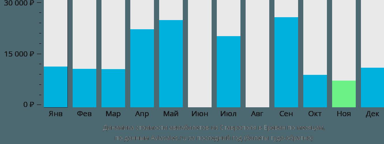 Динамика стоимости авиабилетов из Ставрополя в Ереван по месяцам