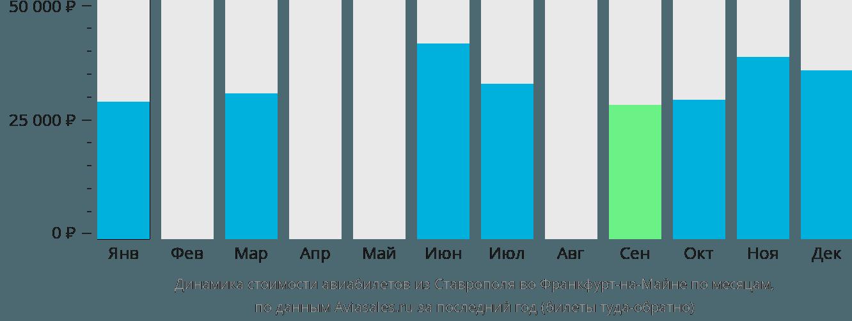 Динамика стоимости авиабилетов из Ставрополя во Франкфурт-на-Майне по месяцам