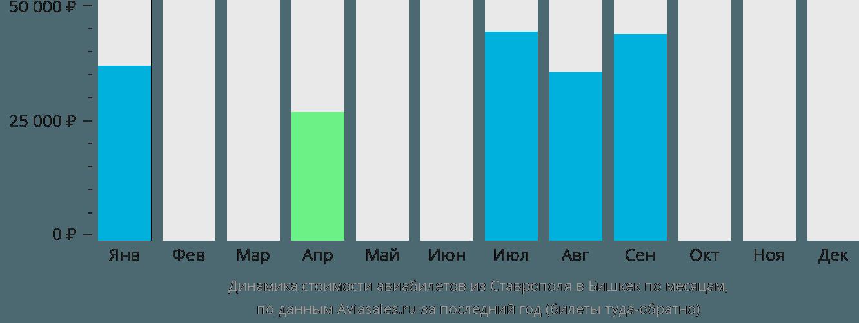 Динамика стоимости авиабилетов из Ставрополя в Бишкек по месяцам