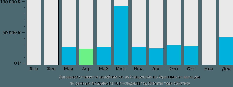 Динамика стоимости авиабилетов из Ставрополя во Францию по месяцам