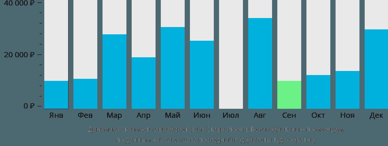 Динамика стоимости авиабилетов из Ставрополя в Великобританию по месяцам