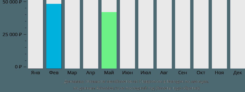 Динамика стоимости авиабилетов из Ставрополя в Магадан по месяцам