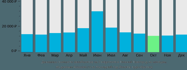 Динамика стоимости авиабилетов из Ставрополя в Нижний Новгород по месяцам