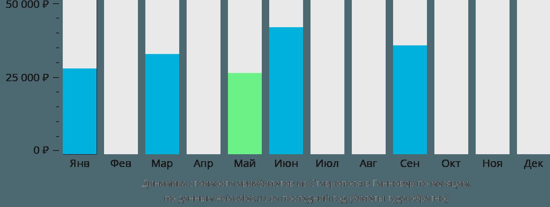 Динамика стоимости авиабилетов из Ставрополя в Ганновер по месяцам