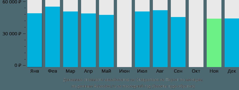 Динамика стоимости авиабилетов из Ставрополя на Пхукет по месяцам