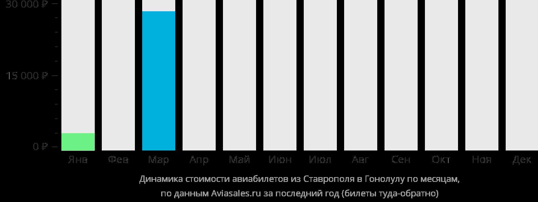 Динамика стоимости авиабилетов из Ставрополя в Гонолулу по месяцам