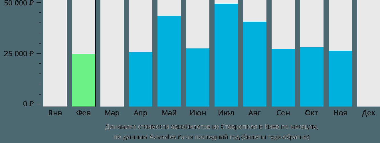 Динамика стоимости авиабилетов из Ставрополя в Киев по месяцам
