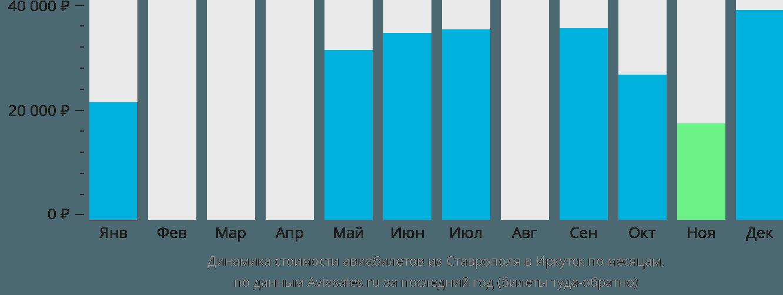 Динамика стоимости авиабилетов из Ставрополя в Иркутск по месяцам