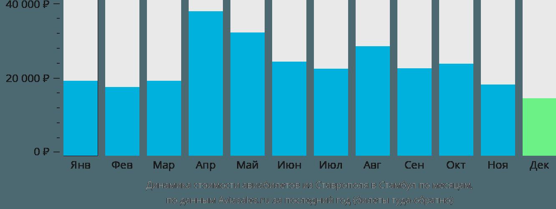 Динамика стоимости авиабилетов из Ставрополя в Стамбул по месяцам