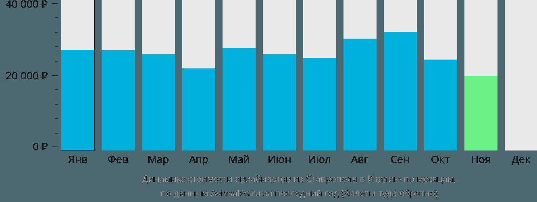 Динамика стоимости авиабилетов из Ставрополя в Италию по месяцам