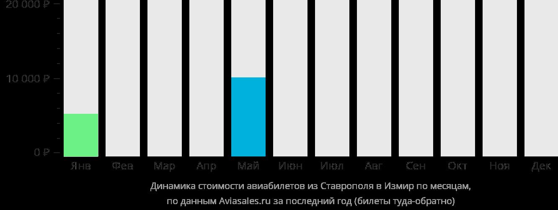 Динамика стоимости авиабилетов из Ставрополя в Измир по месяцам