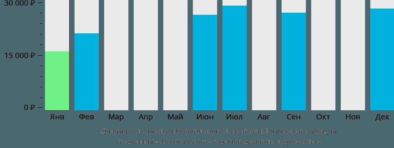 Динамика стоимости авиабилетов из Ставрополя в Кемерово по месяцам