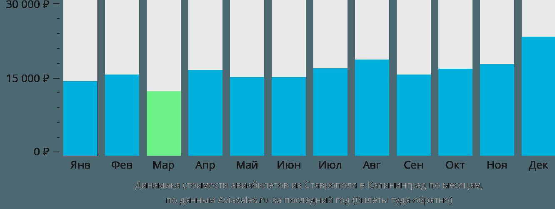 Динамика стоимости авиабилетов из Ставрополя в Калининград по месяцам